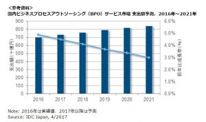 東京・大阪の経理代行をお探しなら|国内ビジネスのアウトソーシング市場