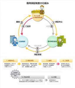 東京・大阪の経理代行をお探しなら|知っておいて損はしない創業融資制度3~制度融資編~