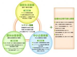 東京・大阪の経理代行をお探しなら|知っておいて損はしない創業融資制度2~日本政策金融公庫編~