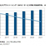 東京・大阪の経理代行|国内ビジネスのアウトソーシング市場