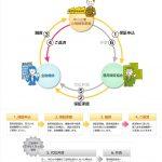 東京・大阪の経理代行|知っておいて損はしない創業融資制度3~制度融資編~