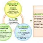 知っておいて損はしない創業融資制度のしくみ【日本政策金融公庫編】